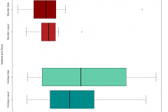 Boxplot of payouts by method, murder vs holdup, and by store type, liquor vs gas station.