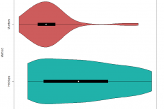 Violin plot showing payoutsd by method of robbing a store in GTA V Online