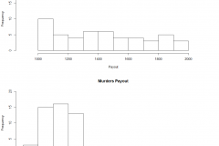 Histogram of payouts by method